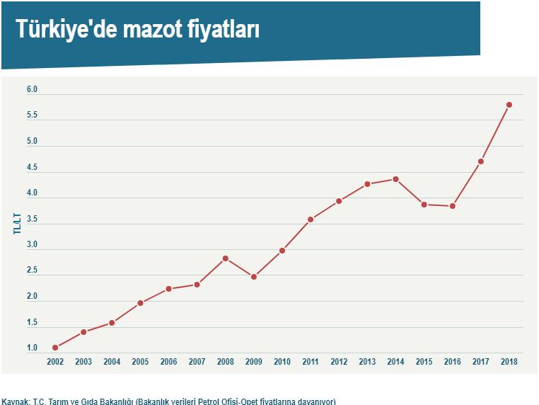 mazot fiyatlari grafigi