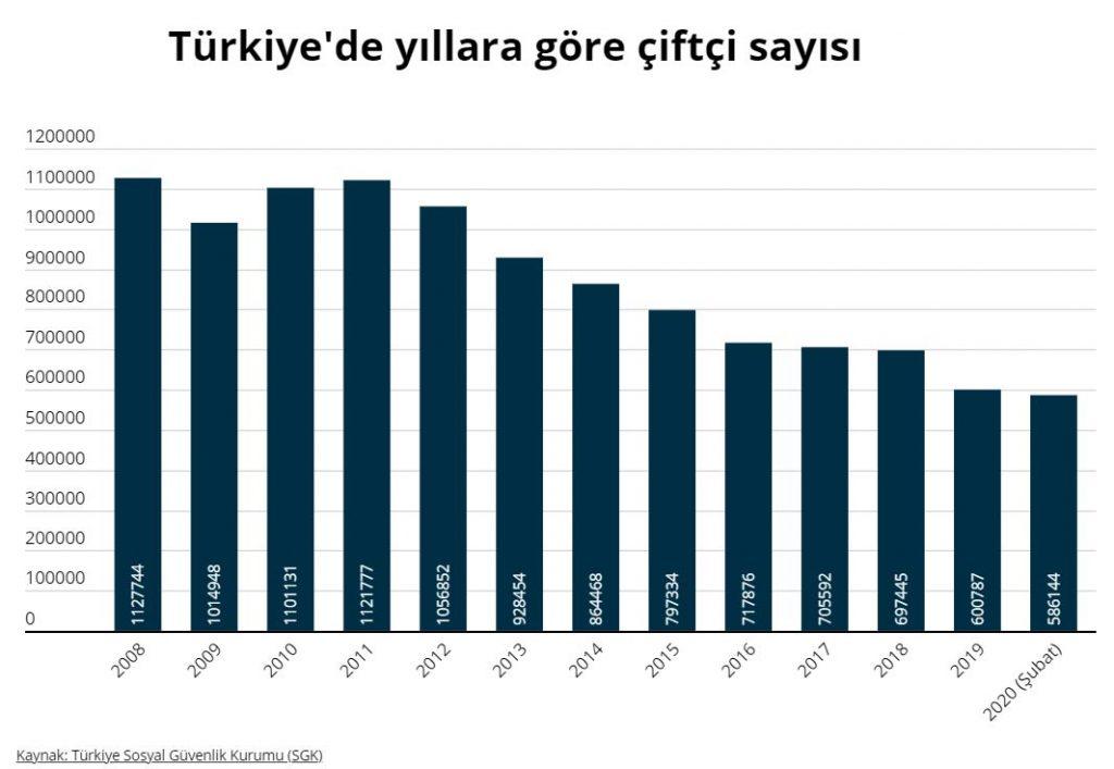 turkiye yillara gore ciftci sayilari